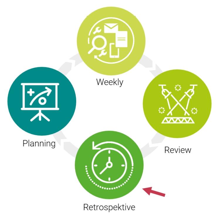Modell der Phasen bei OKR mit Pfeil auf die Retrospektive