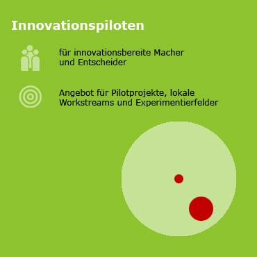 Infografik mit Text: Design Thinking Innovationspiloten für innovationsbereite Macher und Entscheider. Ein Angebot für Pilotprojekte, lokale Workstreams und Experimentierfelder
