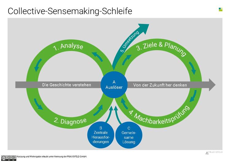 Das Modell der Liegenden 8 für Beobachtungs- und Reflexionsprozesse