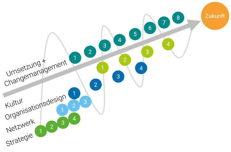 Beispiel einer Prozessarchitektur