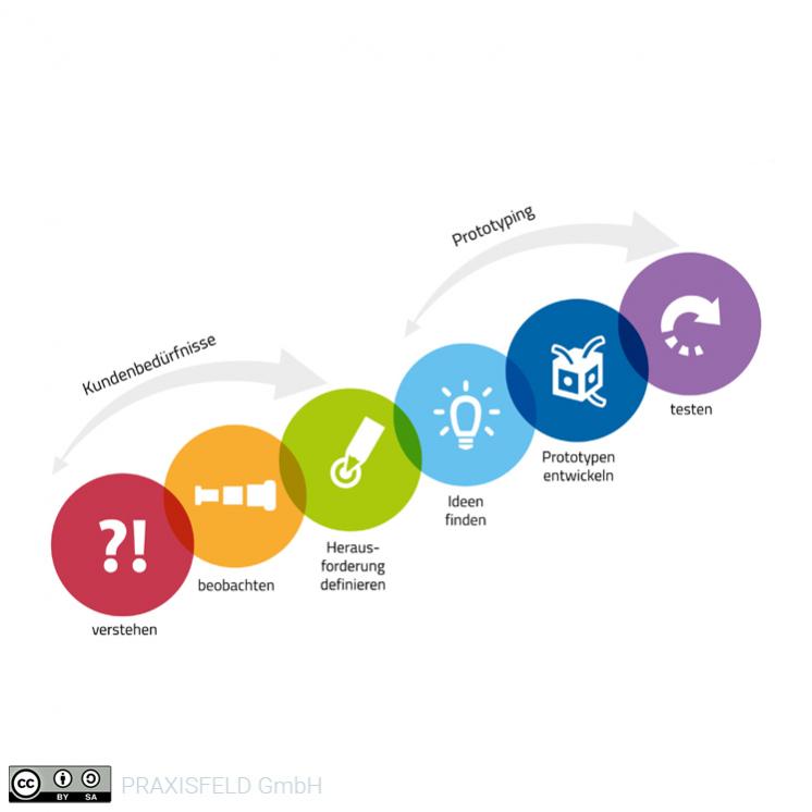Grafik Die sechs Phasen des Design Thinking Prozess; Copyright PRAXISFELD GmbH, veröffentlicht unter der Commons Lizenz CC-BY-SA 4.0