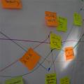 Flipchart mit Zettelchen zum Thema Change Management