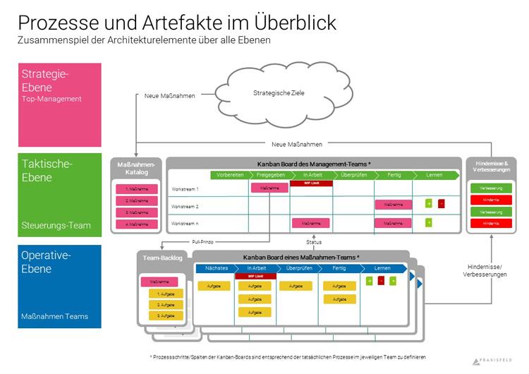 Grafik mit einer beispielhaften agilen Architektur für Unternehmen