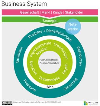 Grafik des Business System Canvas von PRAXISFELD