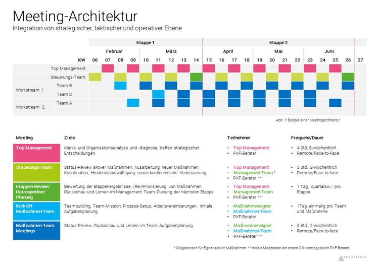 Grafik einer Meeting-Architektur in agilen Unternehmen